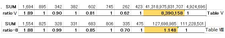 Fibonacciconvert_table_v_vs